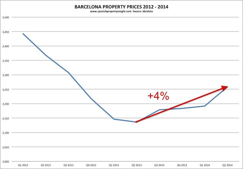 idealista-barcelona-property-prices-2012-2014