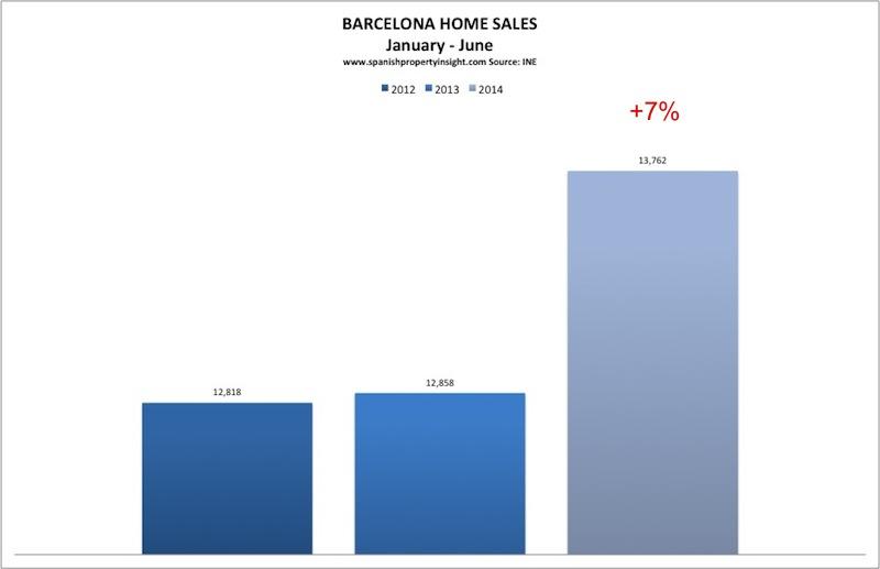 ine-barcelona-sales-jan-june