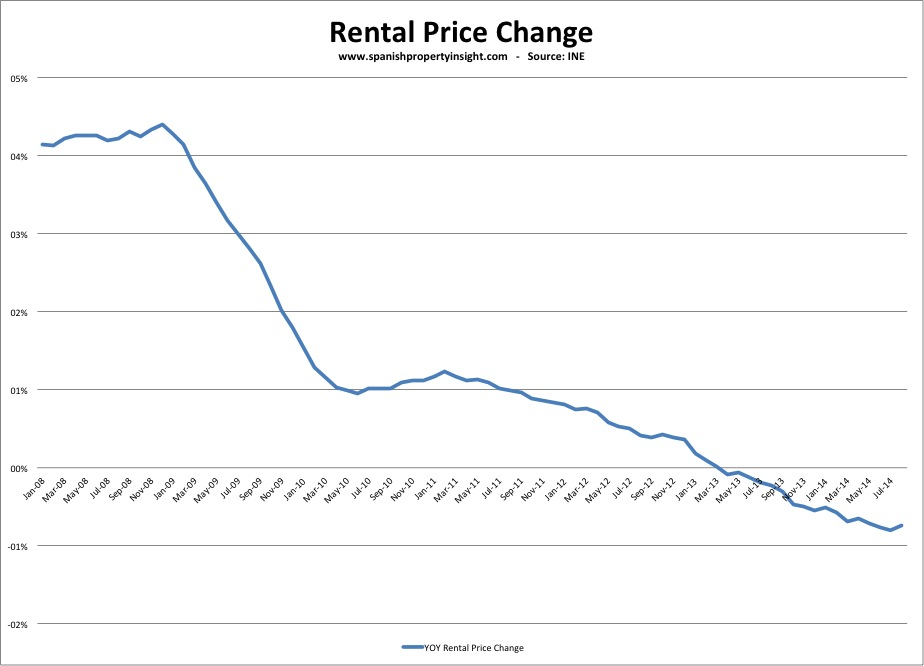Spanish property rental prices