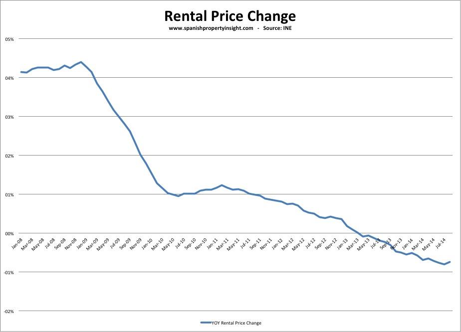 Spanish property rental prices