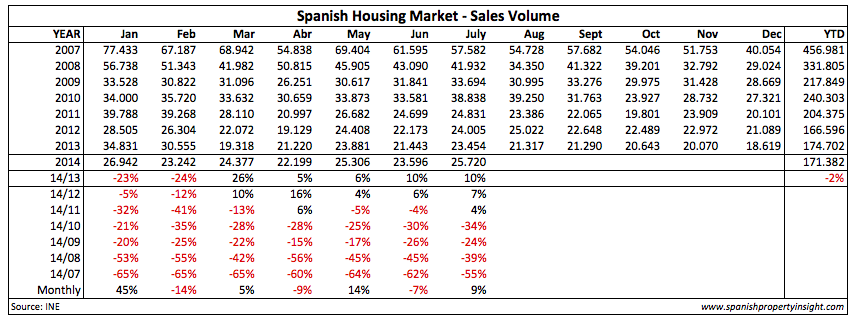 spanish home sales july 2014