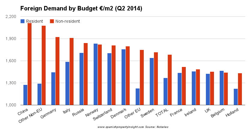 spanish property foreign buyer budgets