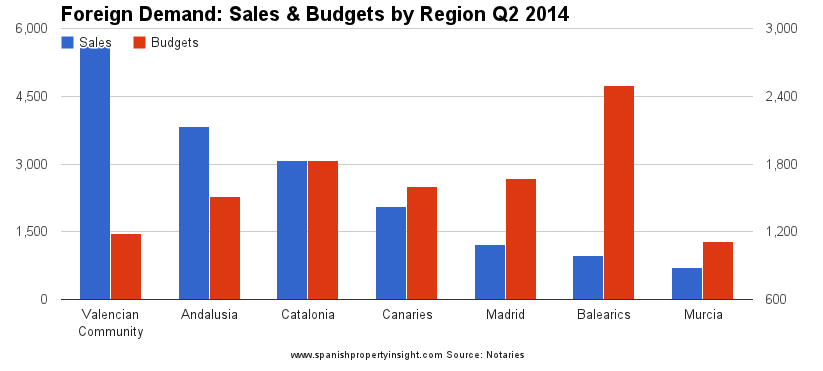 spanish property market by region and budgets