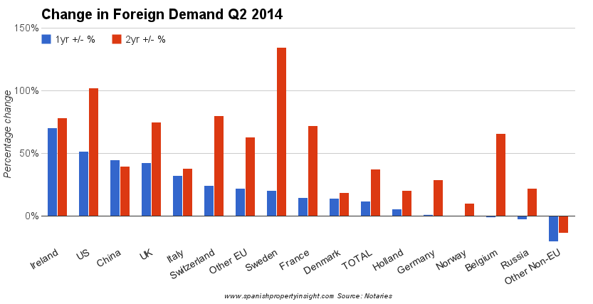 spanish property market foreign demand