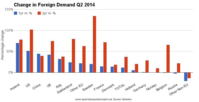 spanish property market foreign demand
