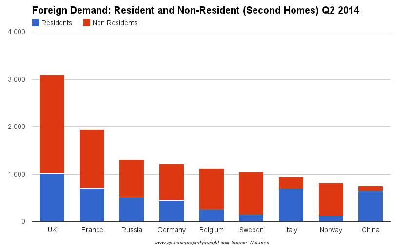spanish property market sales q1 2014