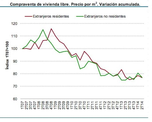 foreign buyer budgets in spain
