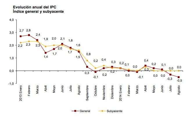 Spanish Consumer Price Index (Source. INE)