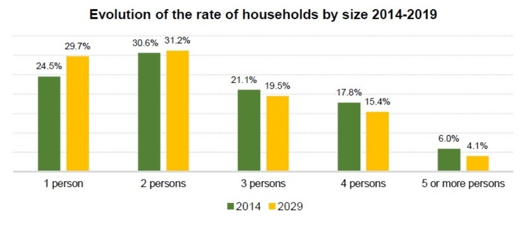 Households chart (1024 x 455)
