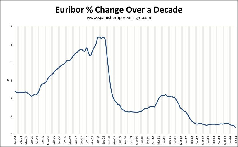 spanish mortgage euribor september 2014