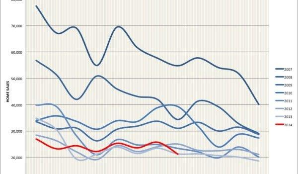 spanish property market sales august 2014