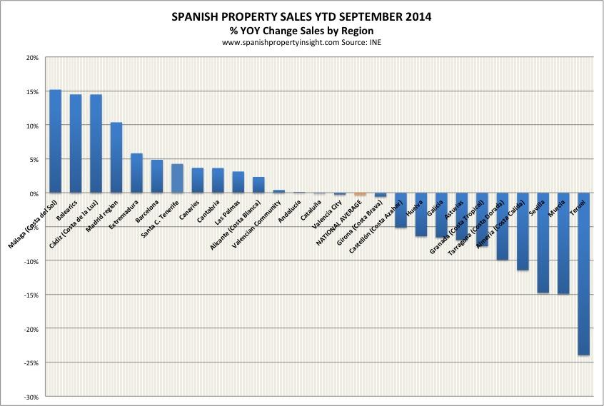 INE-home-sales-region-ytd-sept-2014