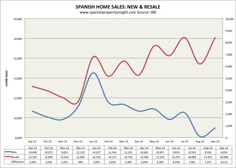 INE-new-resale-sales-sept-2014