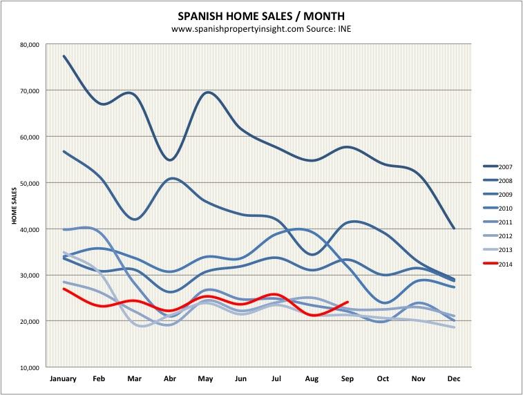 INE-sales-chart-sept-2014