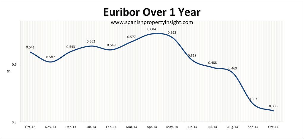 euribor-1yr-october-2014