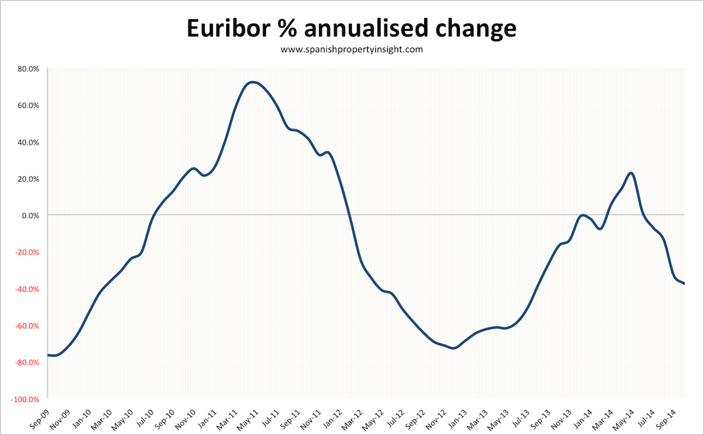 euribor-annualised-october-2014