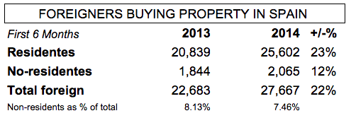 fomento-expat-buyers-2q-2014