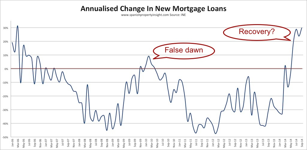 Spanish Mortgage Lending Surges Over Four Months