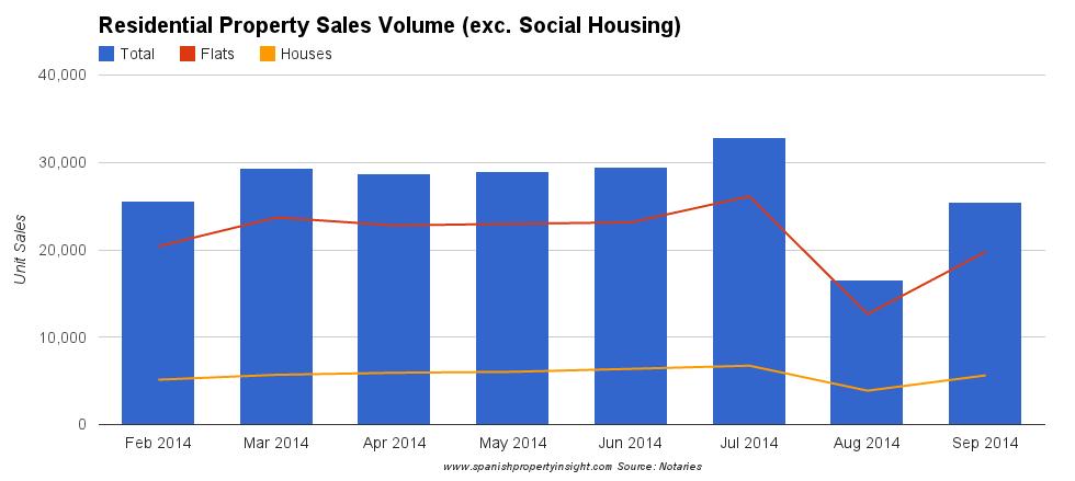 spanish property sales september 2014