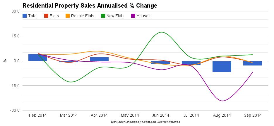 spanish house price change september 2014