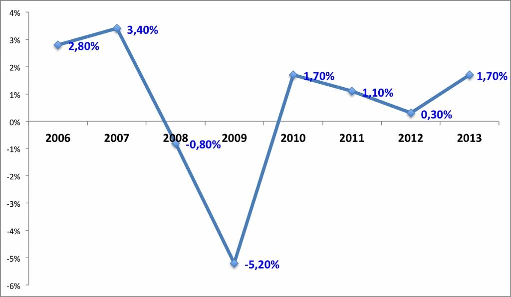 Evolution of British GDP. Data source:  Office of National Statistics UK