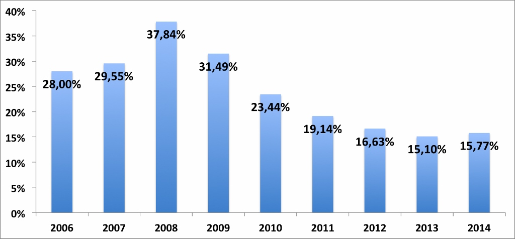 British demand for spanish property as percentage of foreign demand. Source: registradores.org