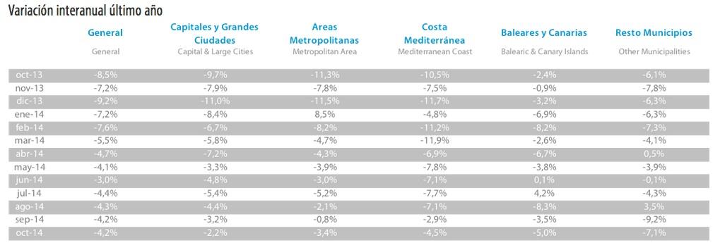 tinsa-index-area-oct-2014