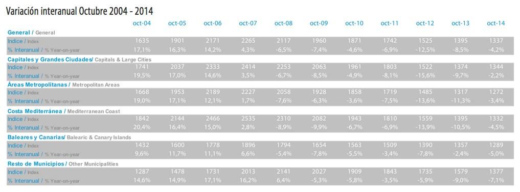 tinsa-index-oct-2014