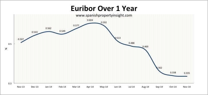 spanish mortgage lending rates