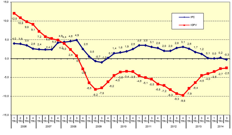 Spanish Property Price Index before inflation, and inflation (in red)