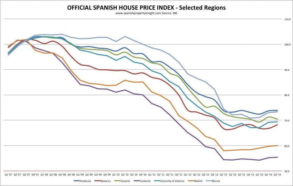 spanish house price index q3 2014