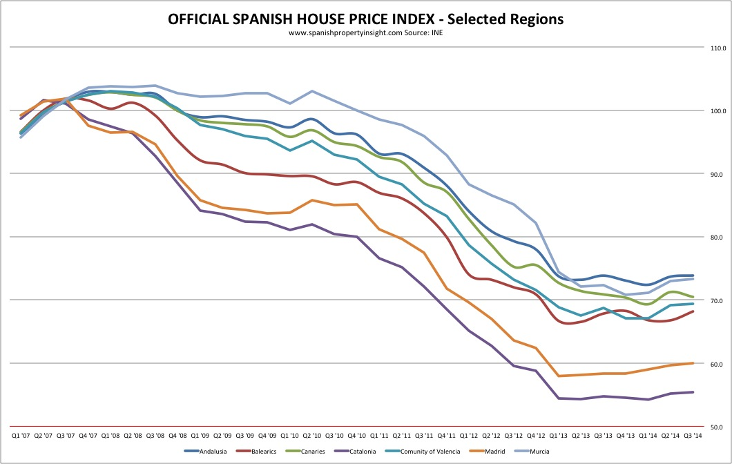 spanish house price index q3 2014