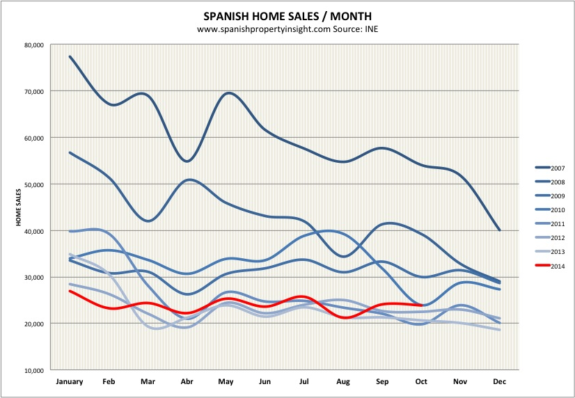spanish property market sales 2014