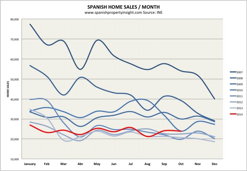 spanish property market sales 2014