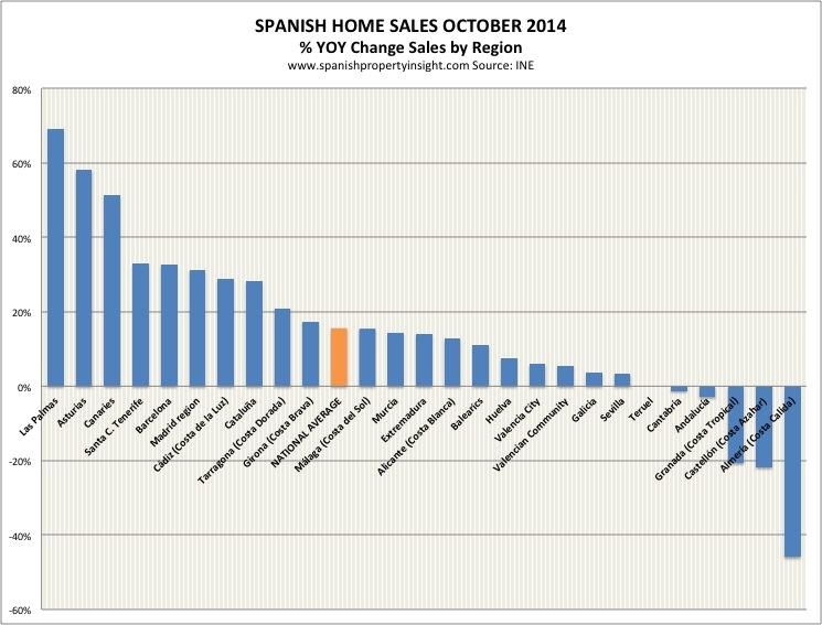 ine-sales-regional-oct-2014