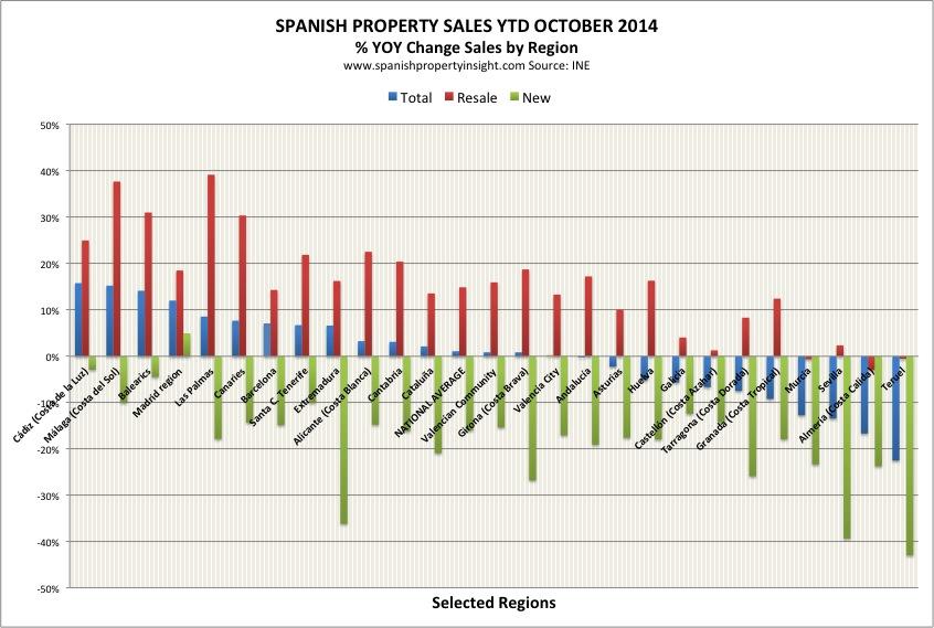 ine-sales-regional-ytdf-oct-2014