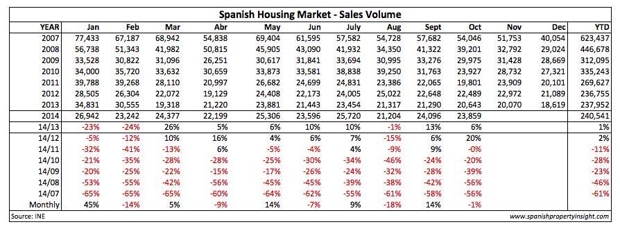 ine-sales-table-oct-2014