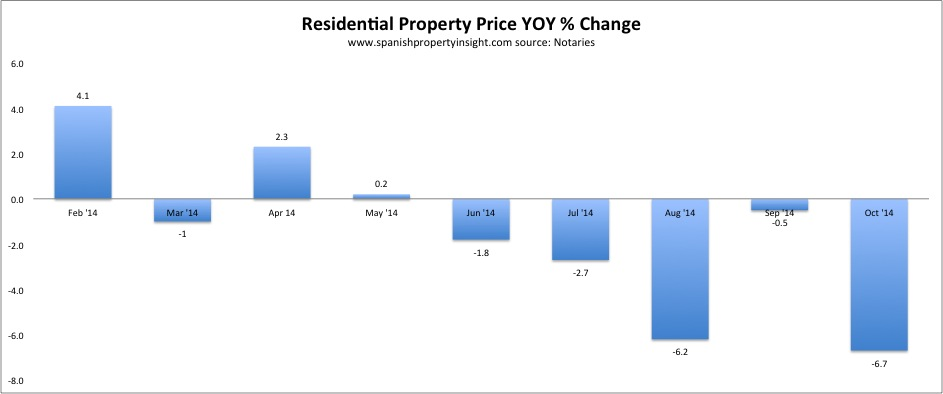 notaries-mortgage-price-yoy-oct-2014