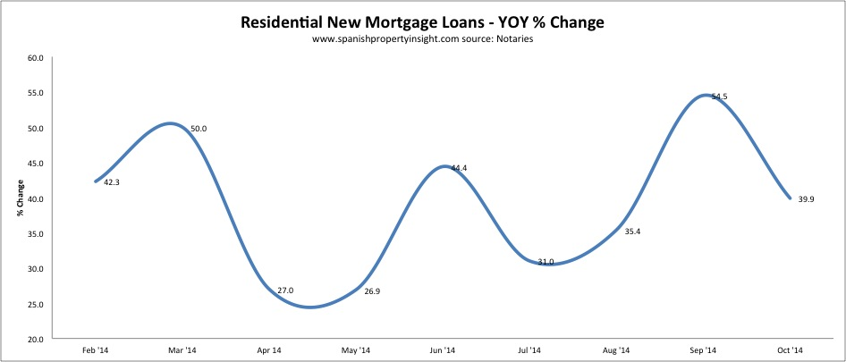 notaries spanish mortgage sales figures oct 2014