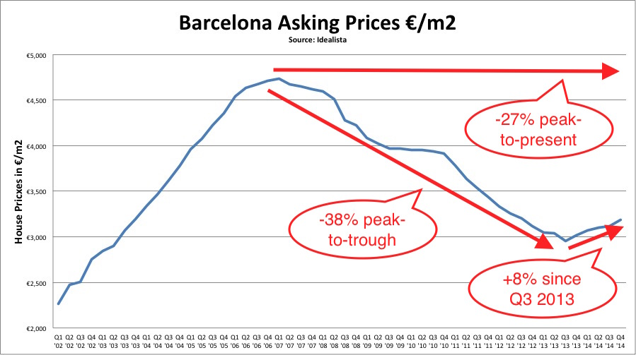 barcelona property prices peak to present