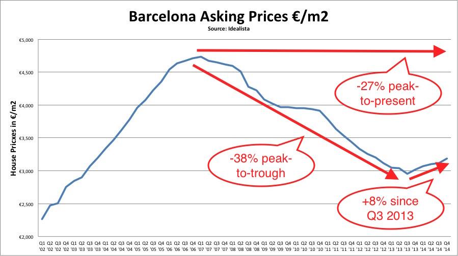 barcelona property prices peak to present