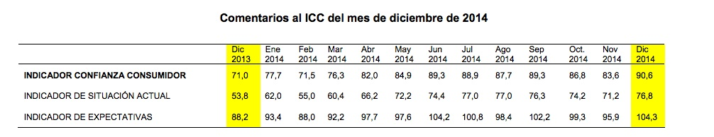 Spanish Consumer Confidence Index - December 2014