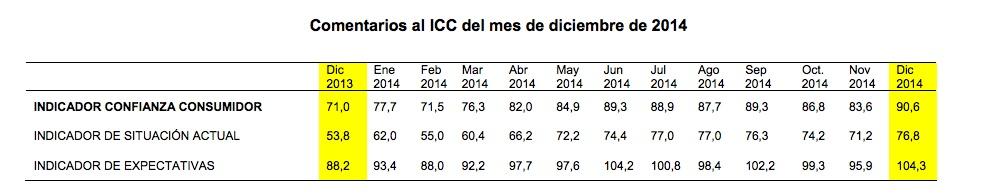 Spanish Consumer Confidence Index - December 2014