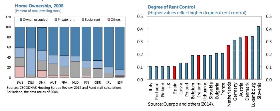imf report on spanish housing market 2015