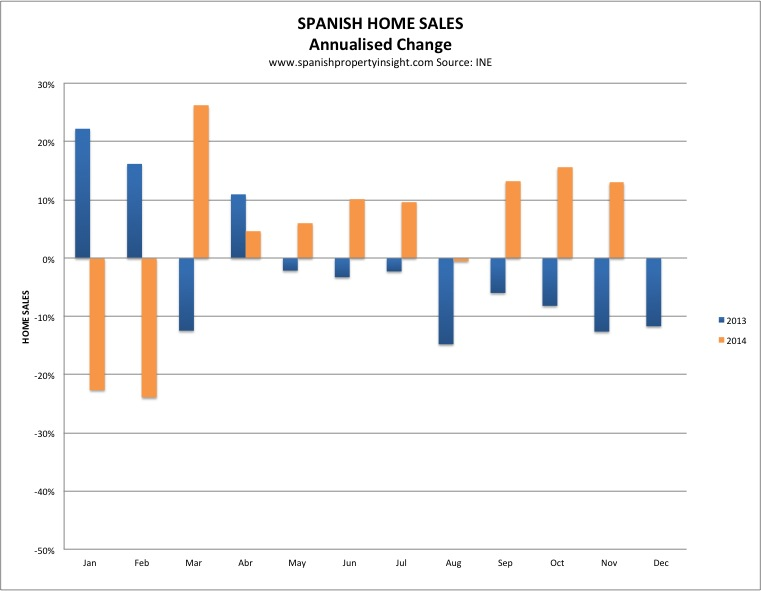 spanish property sales november 2014