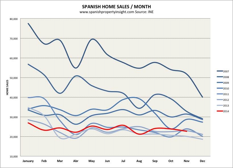 spanish property sales november 2014
