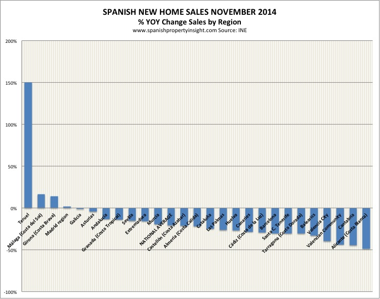 ine-sales-regional-new-nov-2014