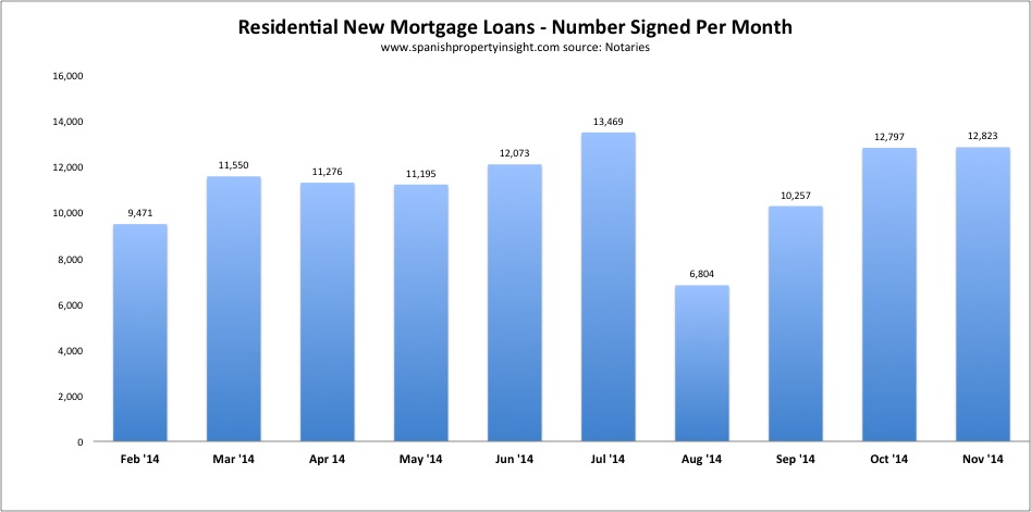 notaries spanish mortgages november 2014