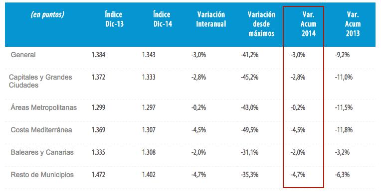 tinsa spanish house price index dec 2014