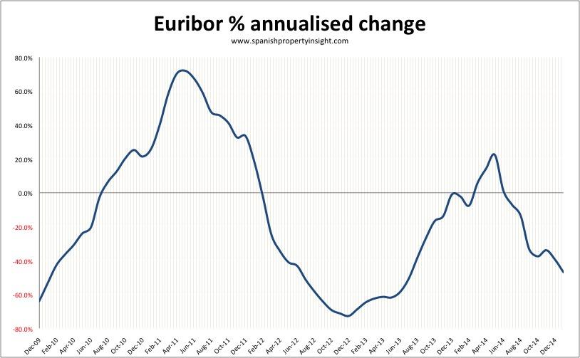 spanish mortgage euribor january 2015